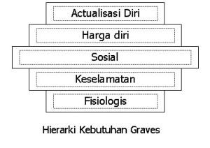 Teori Kebutuhan Graves